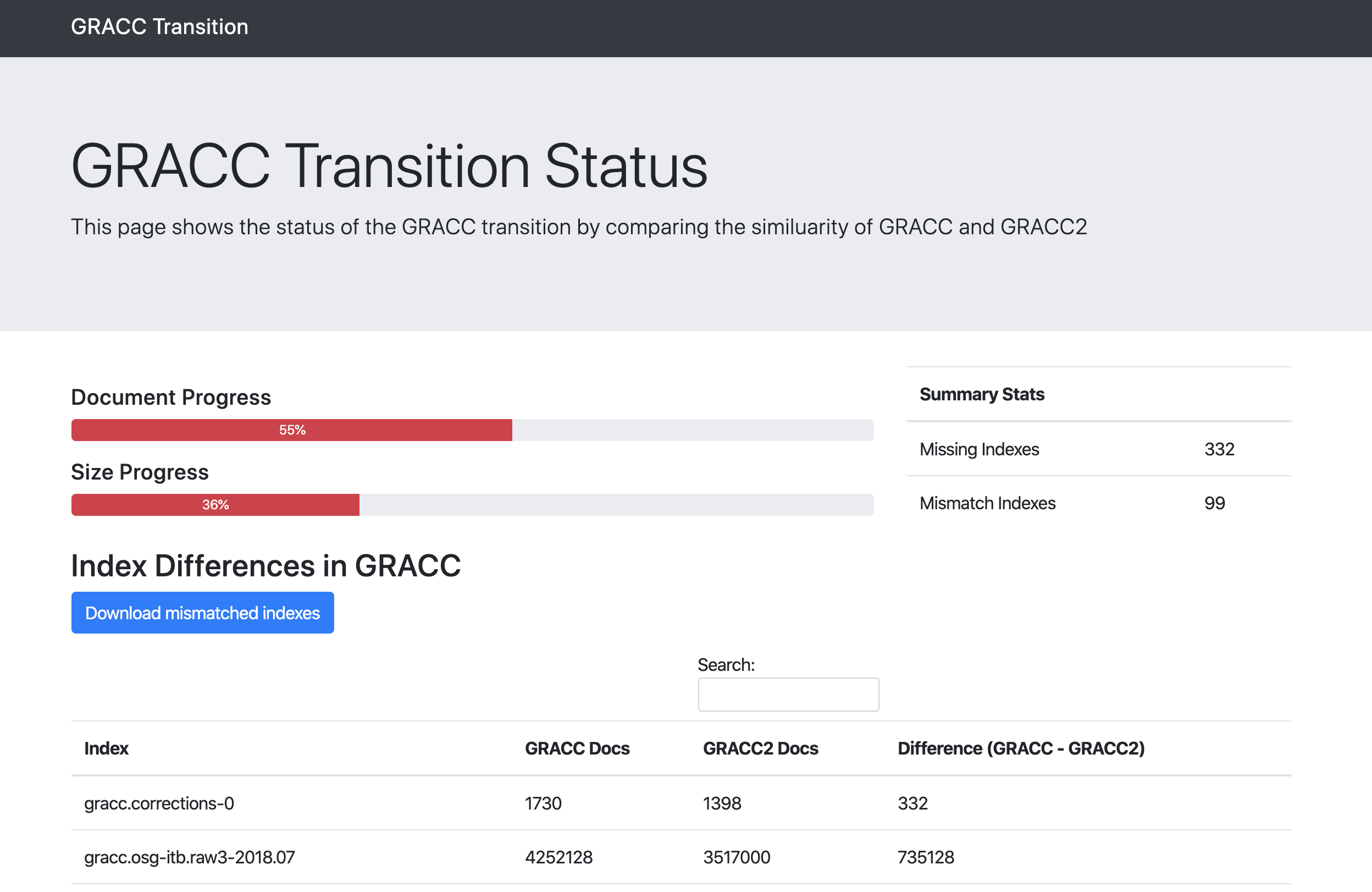 GRACC Transition Website